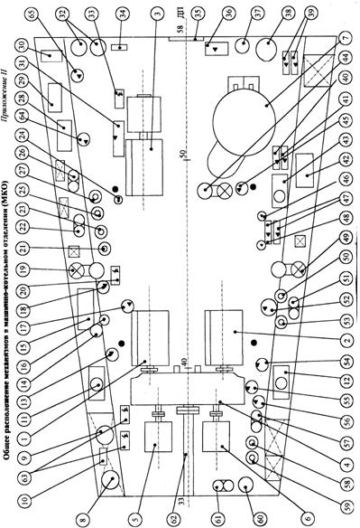 Общее расположение механизмов